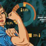 Cada Vez Somos Más: mujeres en la industria de la música y el audio